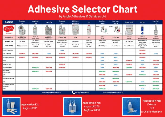 Adhesive Selector Chart