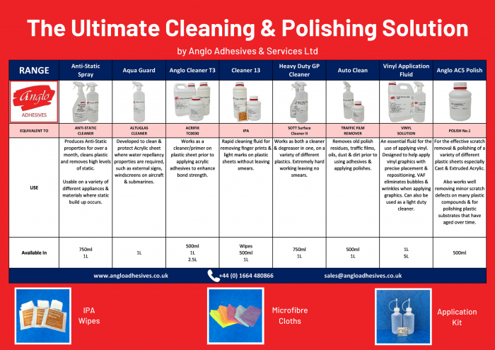 The Ultimate Cleaning & Polishing Solution Chart